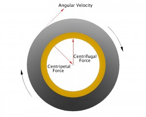 Centrifugal force 1